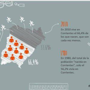 Datos demográficos de la Provincia de Corrientes